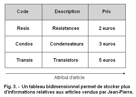 Utilisation Des Tableaux En Php